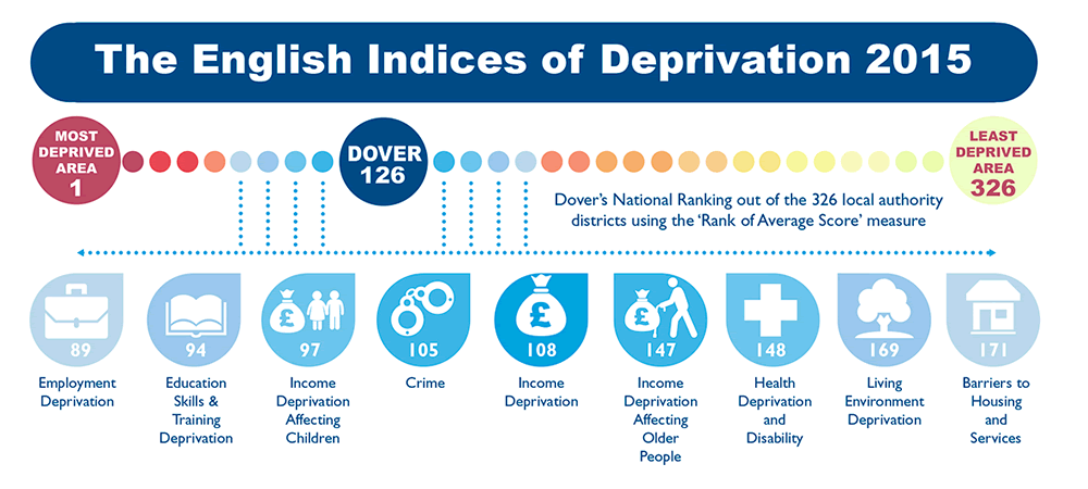 Deprivation - Dover's National Ranking Infographic